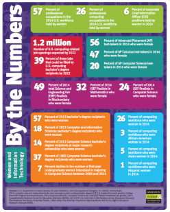 """By the Numbers"" - National Center for Women & Information Technology"
